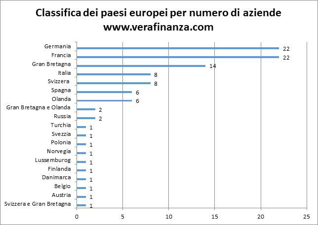 classifica aziende europee per fatturato