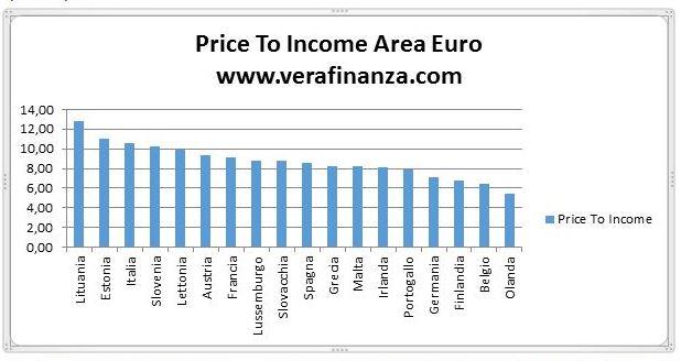 price to income area euro