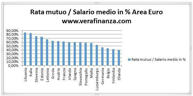 rata mutuo salario medio area euro