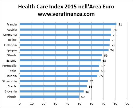healthcare index euro