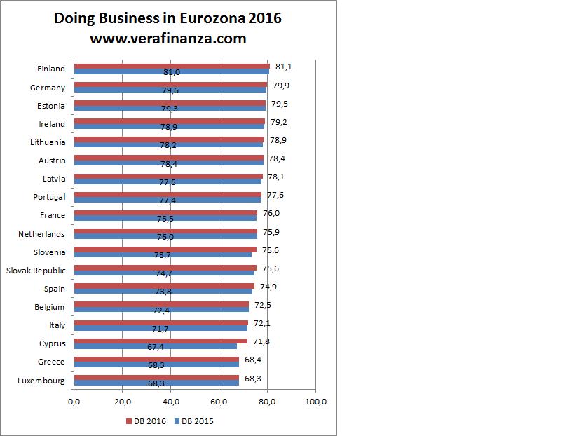 eurozona euro doing business world bank