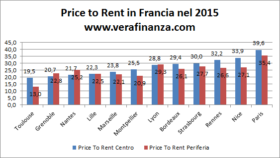 francia price to rent