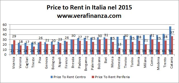 italia price to rent