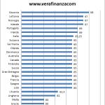 Pensione sociale nel 2015. Italia supera la Germania