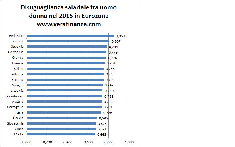 differenza salariale uomo donna area euro