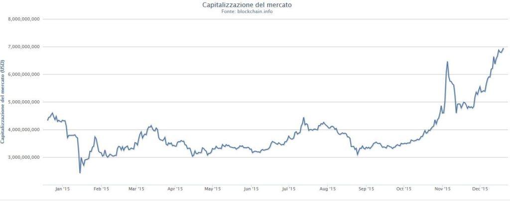 bitcoin capitalizzazione mercato