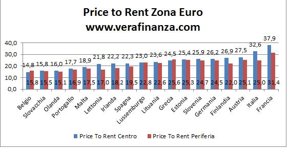 eurozona price to rent