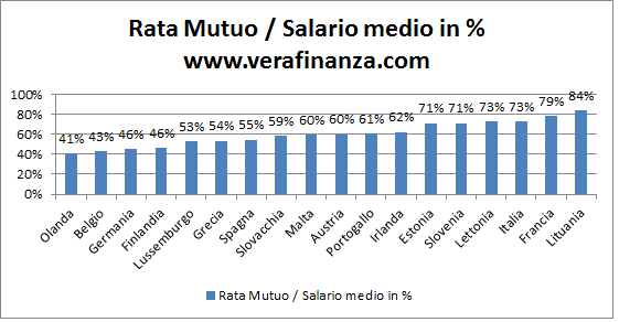 eurozona rata mutuo salario medio