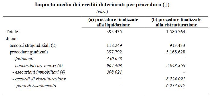 npl importo gestione crediti