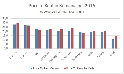 price-to-rent-romania