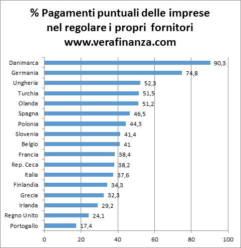 Italia Cribis B D Vera Finanza