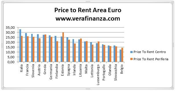 price to rent ratio area euro