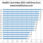 Healthcare Index 2015 nell'Area Euro. Italia al decimo posto