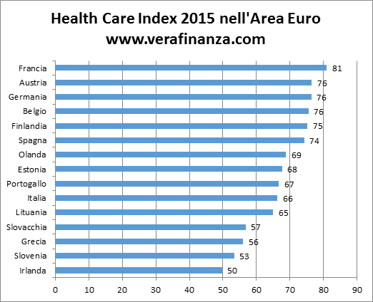 healthcare index euro