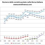 Com'è cambiata la Borsa Italiana dal 1998 ad oggi