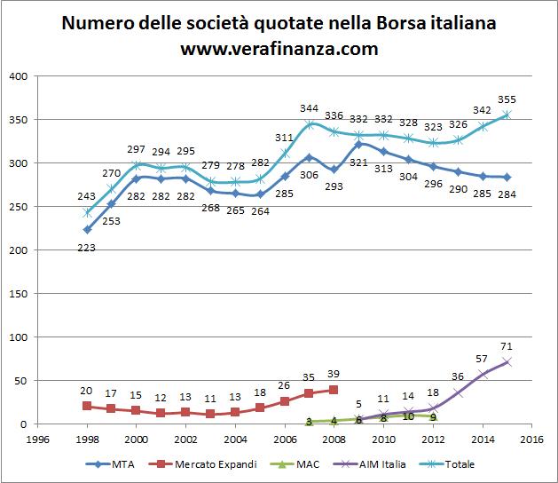 Com cambiata la borsa italiana dal 1998 ad oggi vera for Numero parlamentari italia