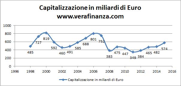 capitalizzazione borsa italiana