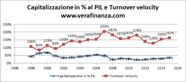 capitalizzazione pil turnover borsa italiana