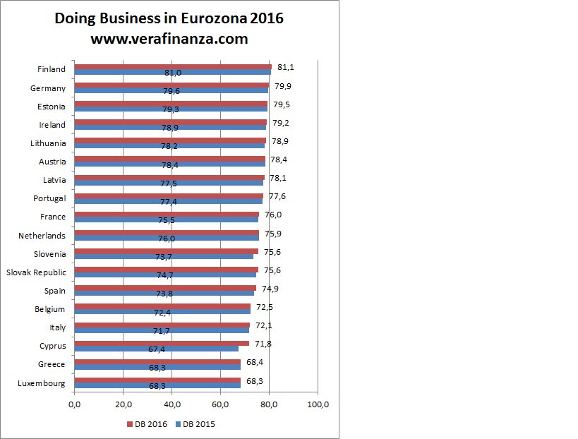 eurozona euro doing business world bank