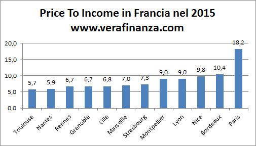francia price to income