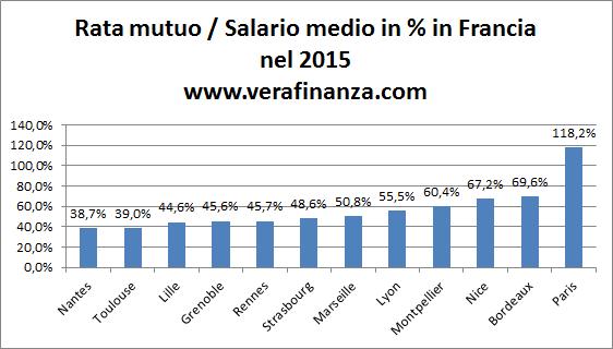 francia rata mutuo salario