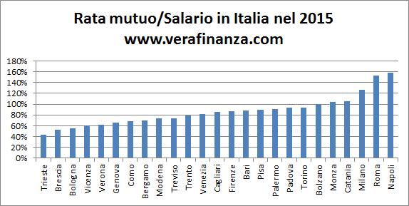 italia rata mutuo salario