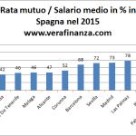Comprare casa in Spagna. Analisi del mercato immobiliare