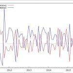 Correlazione tra VIX e S&P500 dal 2010 ad oggi