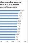 Il divario salariale tra uomo e donna