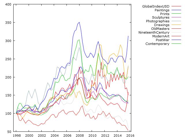 global art index opere d´arte