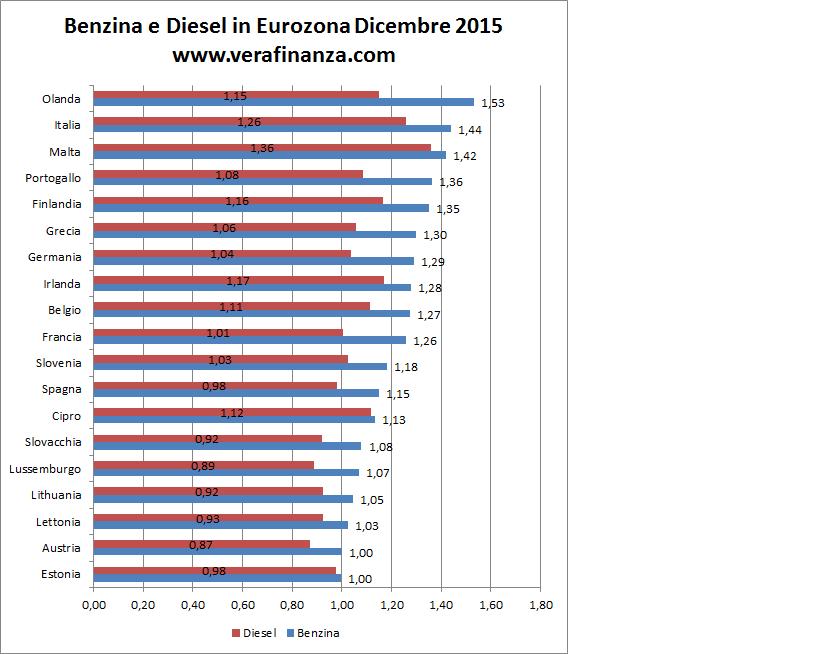 diesel benzina eurozona euro