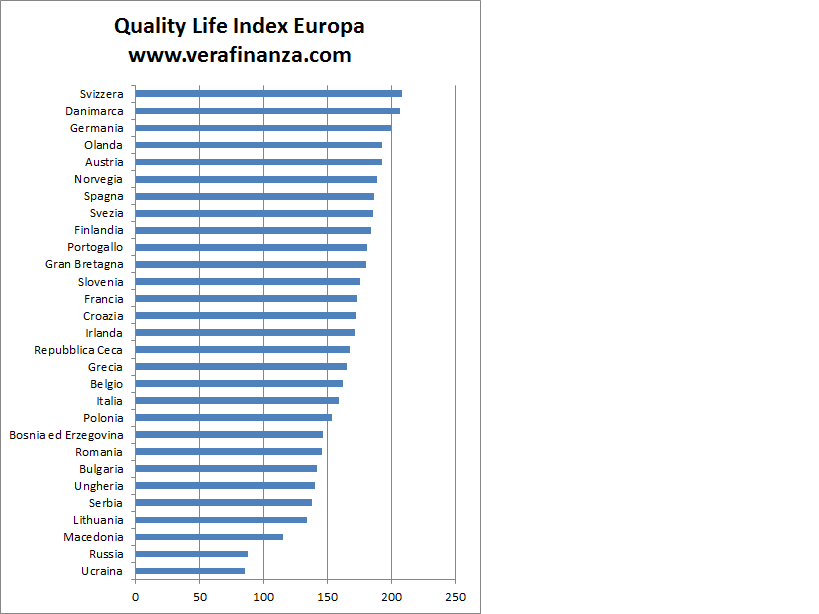 quality life index europa