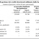 Nonperforming loans delle banche in Eurozona