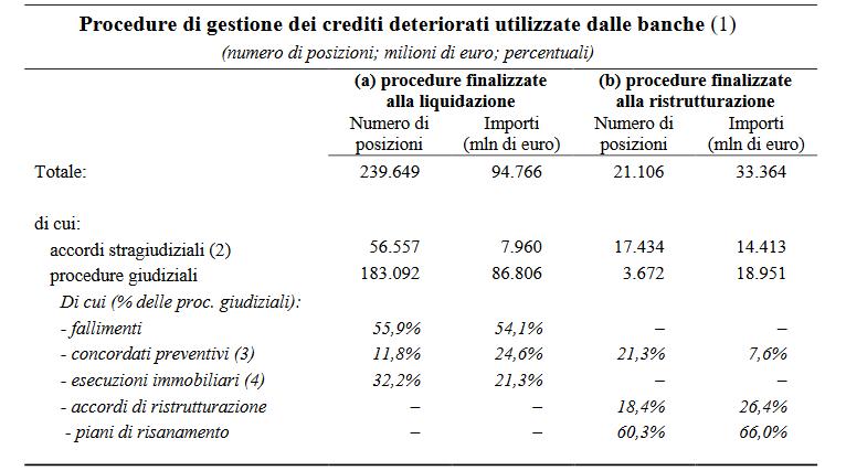 npl gestione crediti italia