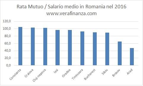 rata-mutuo-salario-medio-romania