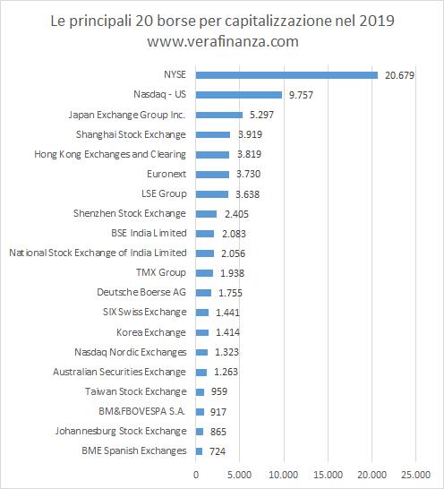 capitalizzazione di mercato bitcointalk